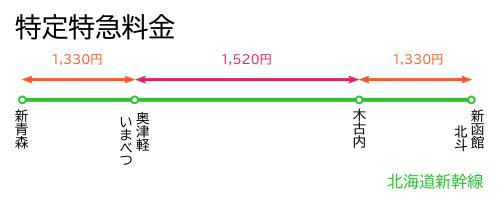特定特急料金-北海道新幹線