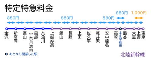 特定特急料金-北陸新幹線