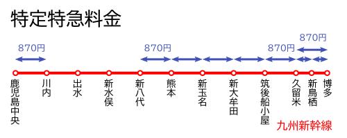 特定特急料金-九州新幹線