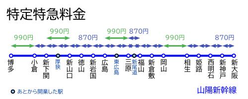 特定特急料金-山陽新幹線