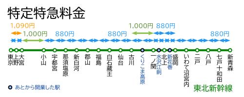 特定特急料金-東北新幹線