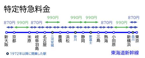 特定特急料金-東海道新幹線