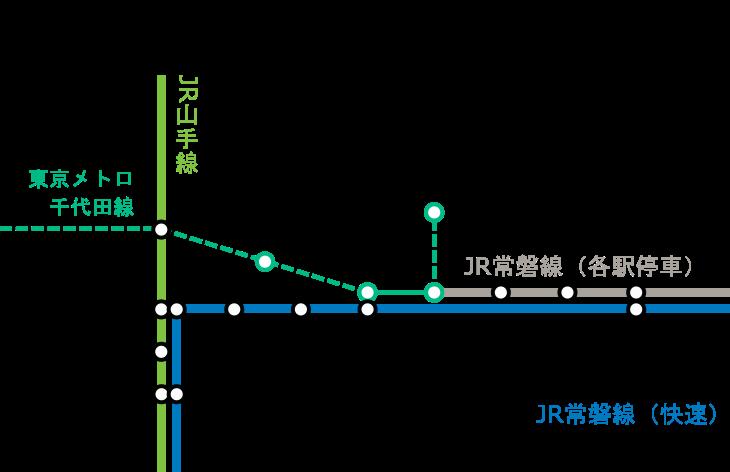 北千住~綾瀬間-路線図