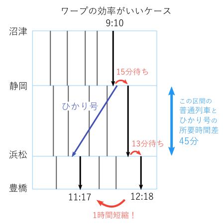 新幹線ワープ-静岡~浜松間