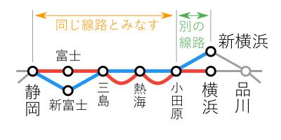 幹在同一視-新横浜~静岡間