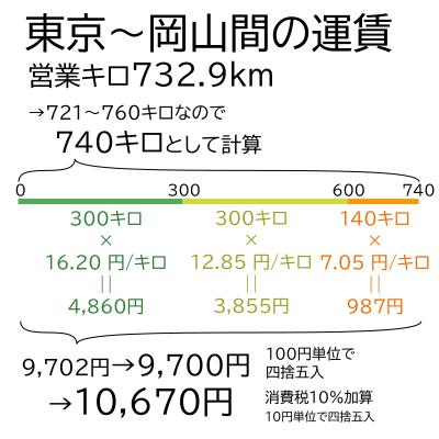 JR運賃の計算例