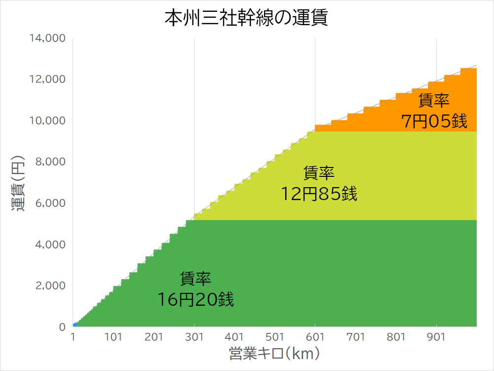 本州三社の幹線の運賃