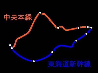 東海道新幹線と中央本線