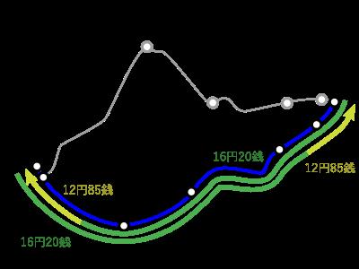 東海道新幹線を往復する場合