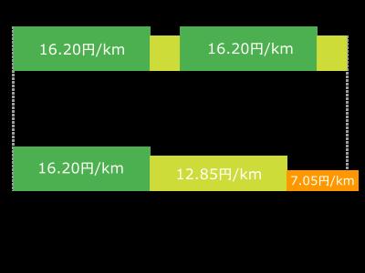 東京~名古屋間の運賃の比較