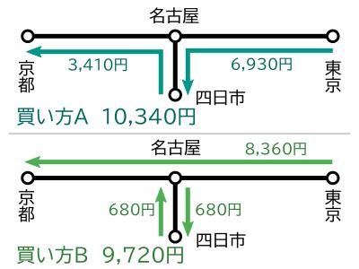 乗車券の通算-東京~四日市~京都