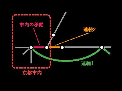 京都~大津間