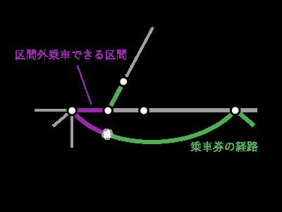 東京~大津京間