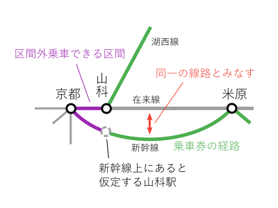 京都~山科間-分岐駅通過