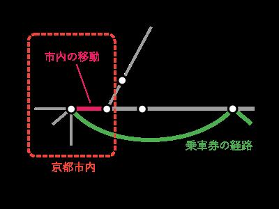 東京~山科間