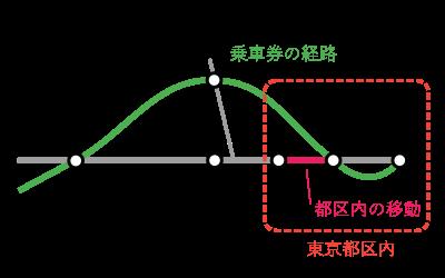 京都~蒲田間