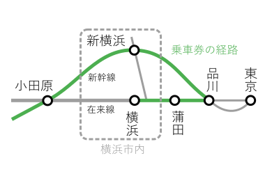 京都~横浜間2
