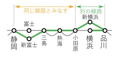 横浜~静岡間-片道