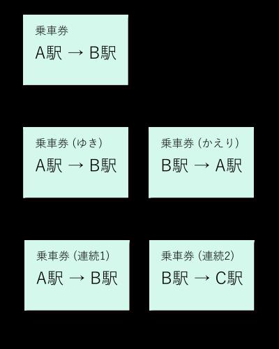 普通乗車券の分類