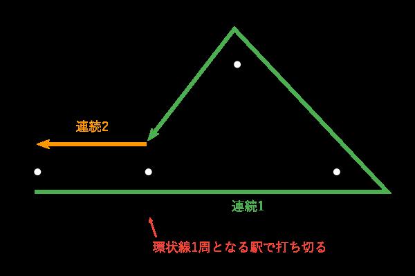 連続乗車券-環状線