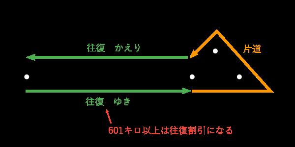 往復乗車券-環状線
