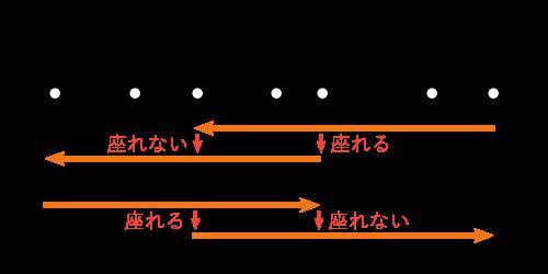 興津-島田-乗り継ぎ