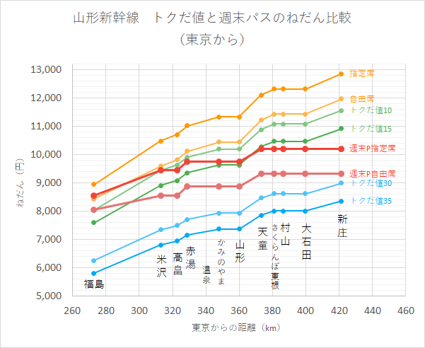 山形新幹線 トクだ値と週末パスのねだん比較 (東京から)