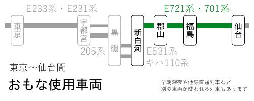 東京~仙台間-おもな使用車両(新白河~仙台間)
