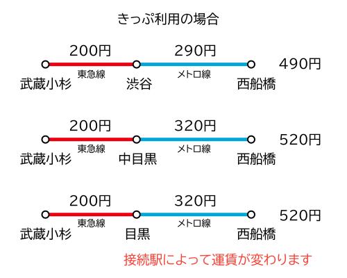 武蔵小杉~西船橋間 きっぷ運賃