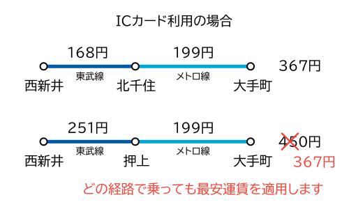 西新井~大手町間 IC運賃