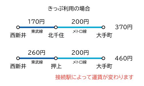 西新井~大手町間 きっぷ運賃