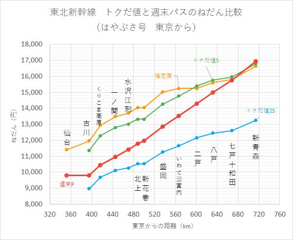 東北新幹線 トクだ値と週末パスのねだん比較 (はやぶさ号 東京から)
