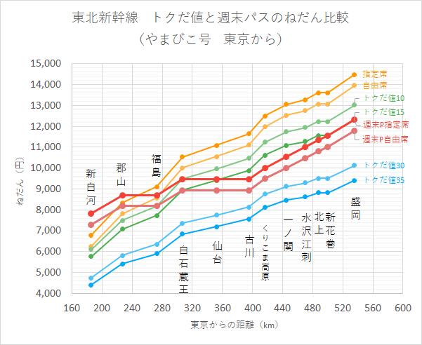 東北新幹線 トクだ値と週末パスのねだん比較 (やまびこ号 東京から)