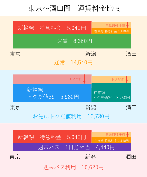 東京~酒田間-運賃料金比較