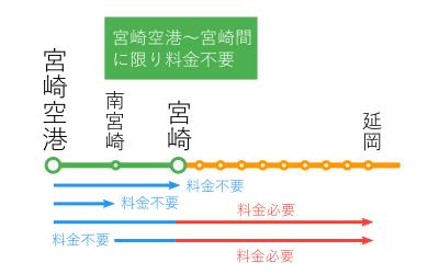 宮崎空港~宮崎間-特例