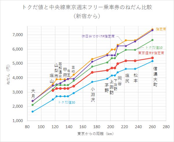 トクだ値と中央線東京週末フリー乗車券のねだん比較 (新宿から)