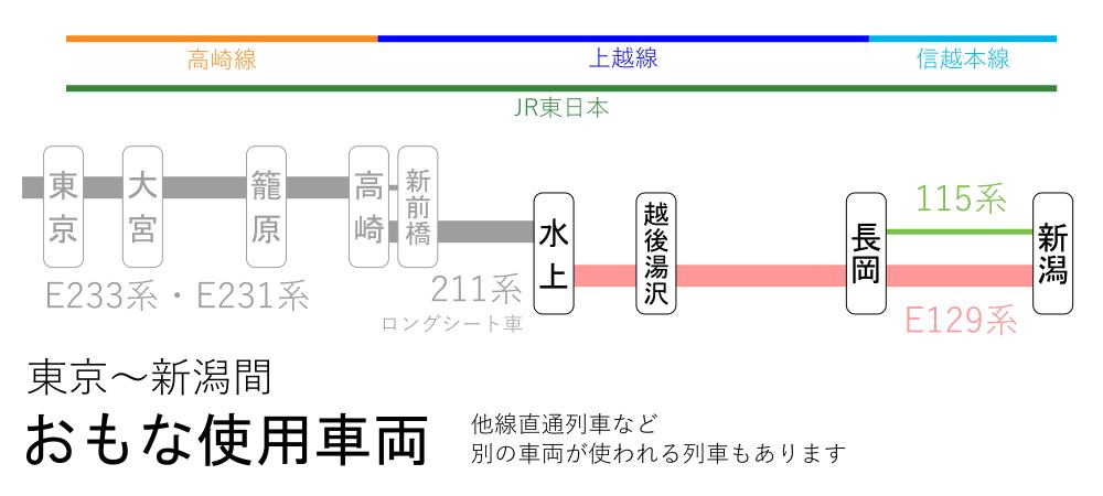 東京~新潟間-おもな使用車両(水上~新潟間)