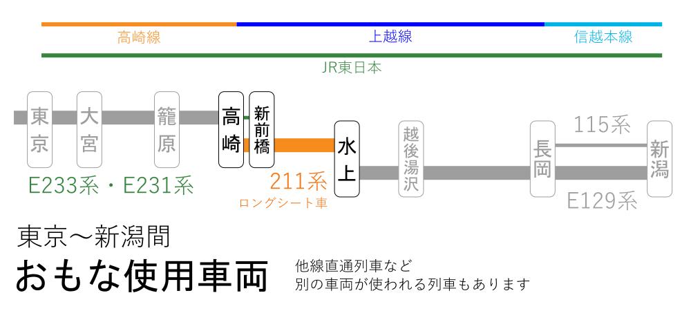 東京~新潟間-おもな使用車両(高崎~水上間)