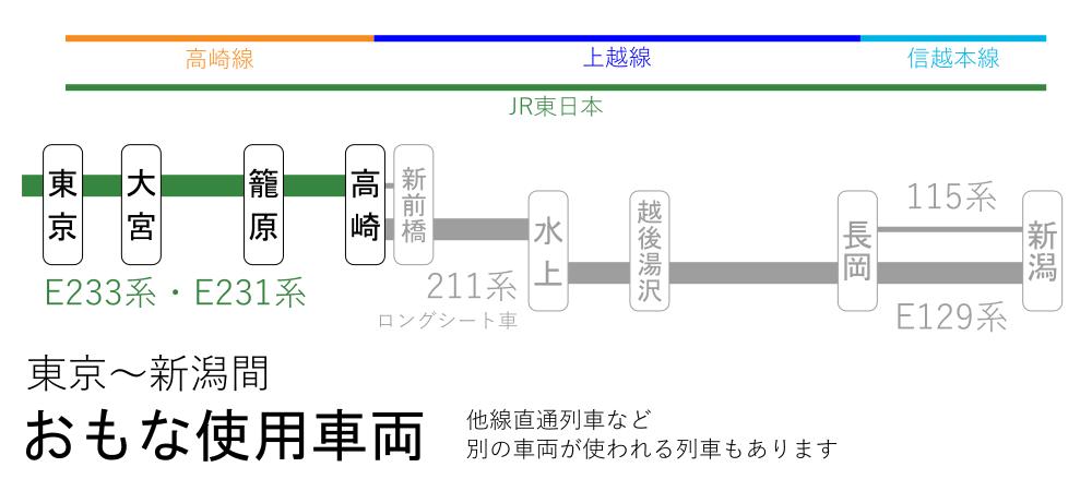 東京~新潟間-おもな使用車両(東京~高崎間)