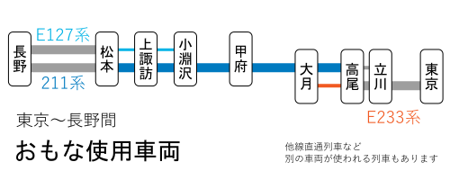 東京~長野間-おもな使用車両(高尾~松本間)