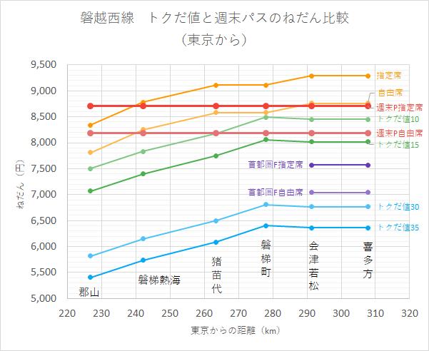 磐越西線 トクだ値と週末パスのねだん比較 (東京から)