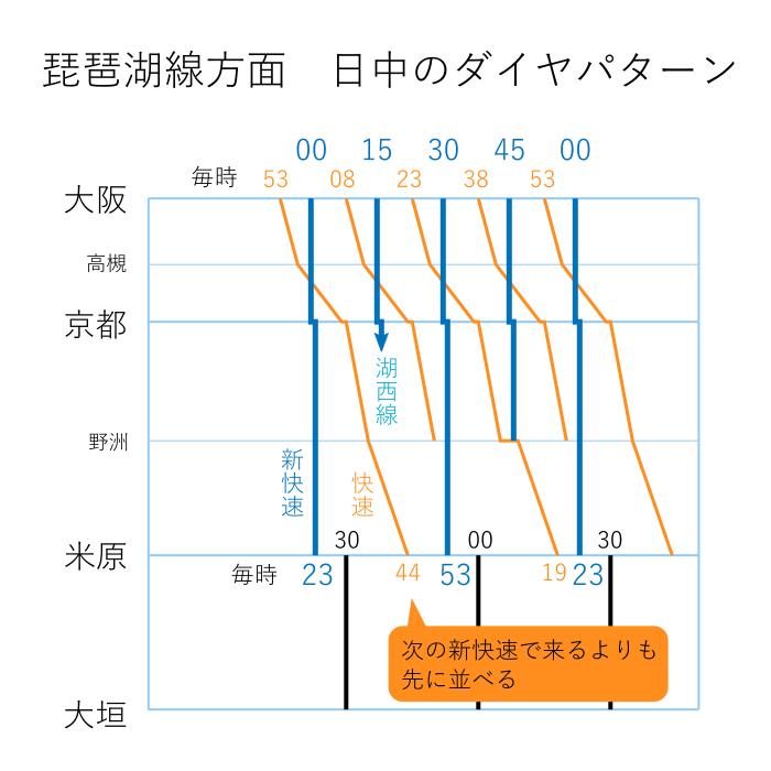 大阪から琵琶湖線方面ダイヤパターン