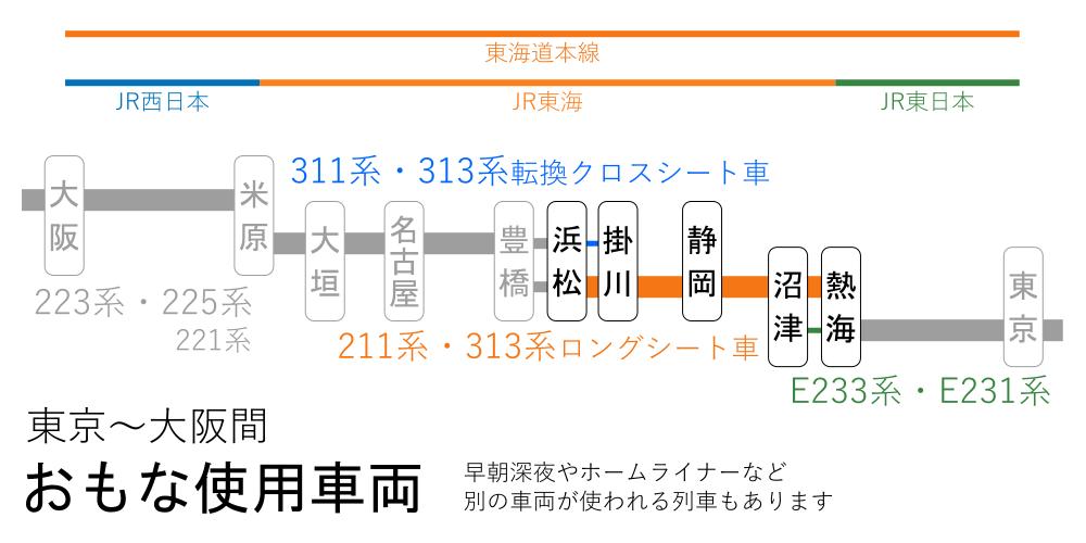 東京~大阪間-おもな使用車両(熱海~浜松間)