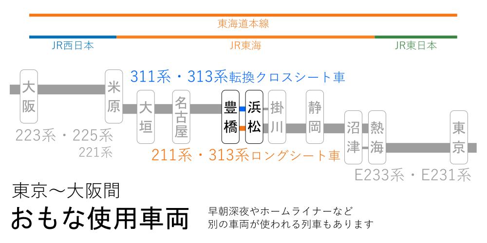 東京~大阪間-おもな使用車両(浜松~豊橋間)