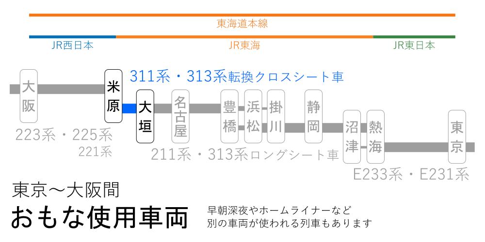 東京~大阪間-おもな使用車両(大垣~米原間)