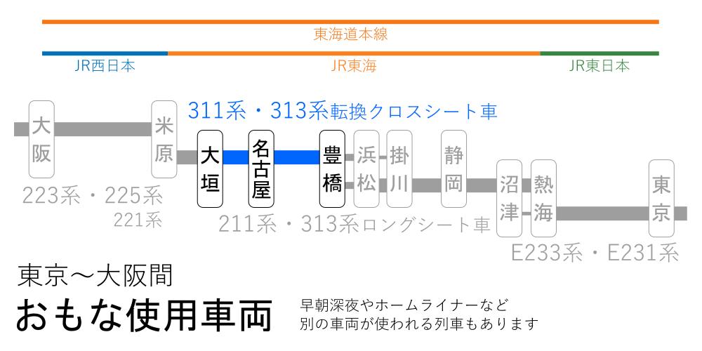 東京~大阪間-おもな使用車両(豊橋~大垣間)