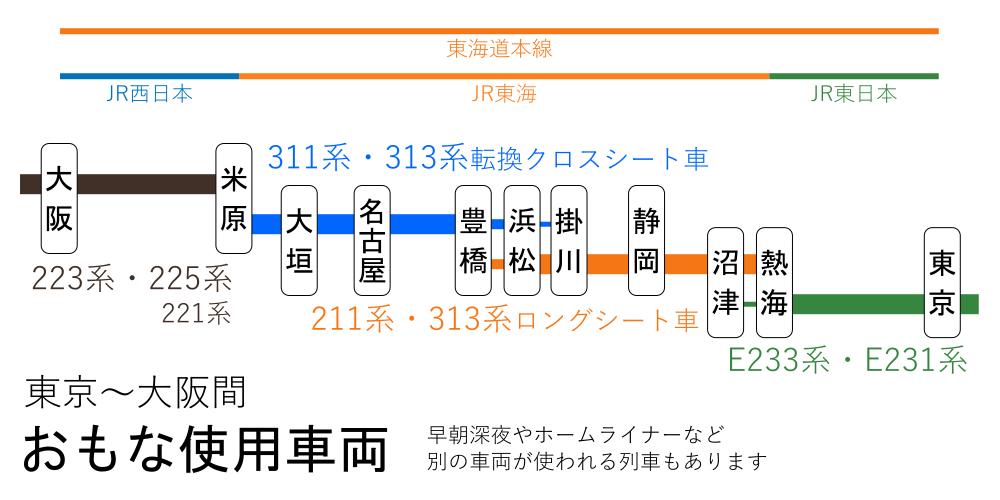東京~大阪間-おもな使用車両