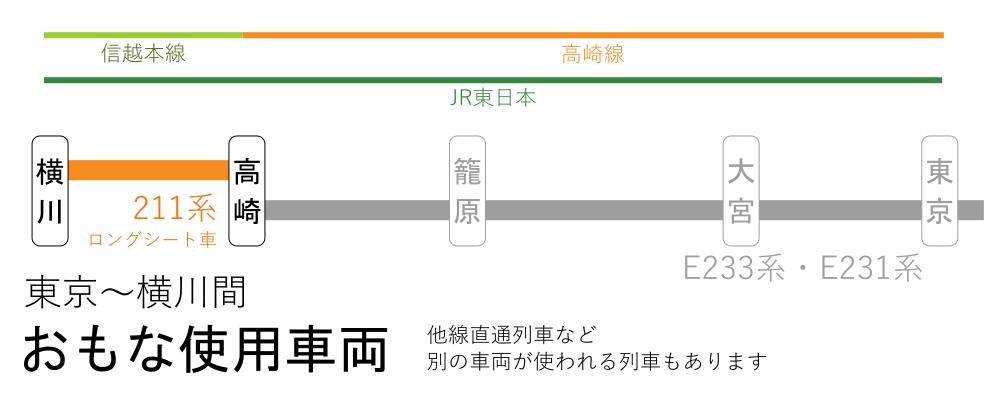 東京~横川間-おもな使用車両(高崎~横川間)