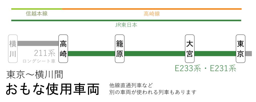 東京~横川間-おもな使用車両(東京~高崎間)