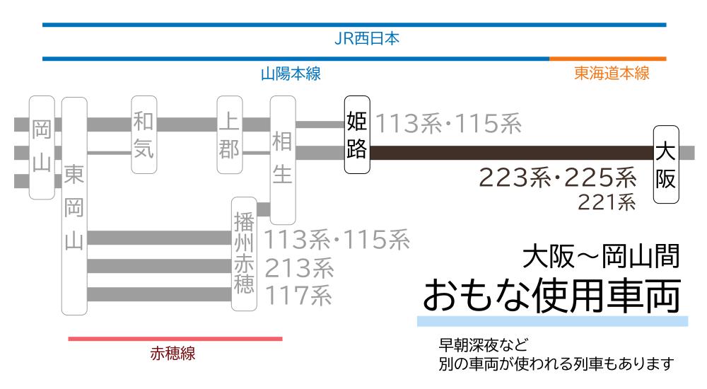 大阪~岡山間-おもな使用車両(大阪~姫路間)